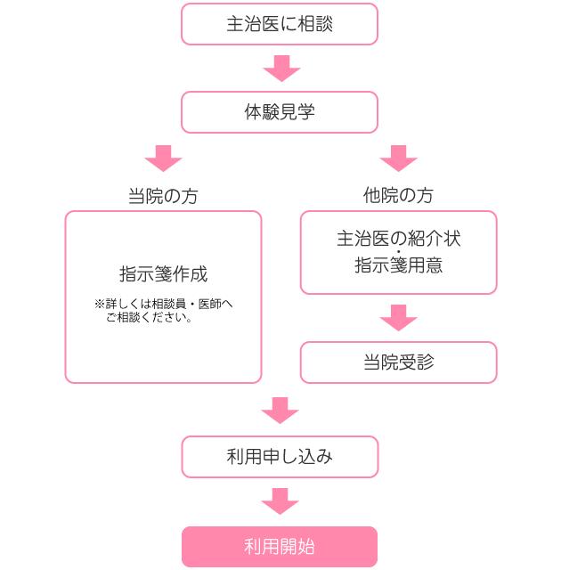 デイケア利用の流れの図